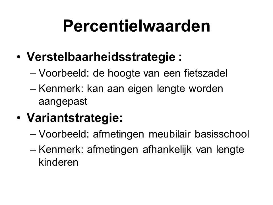 Percentielwaarden Verstelbaarheidsstrategie : Variantstrategie: