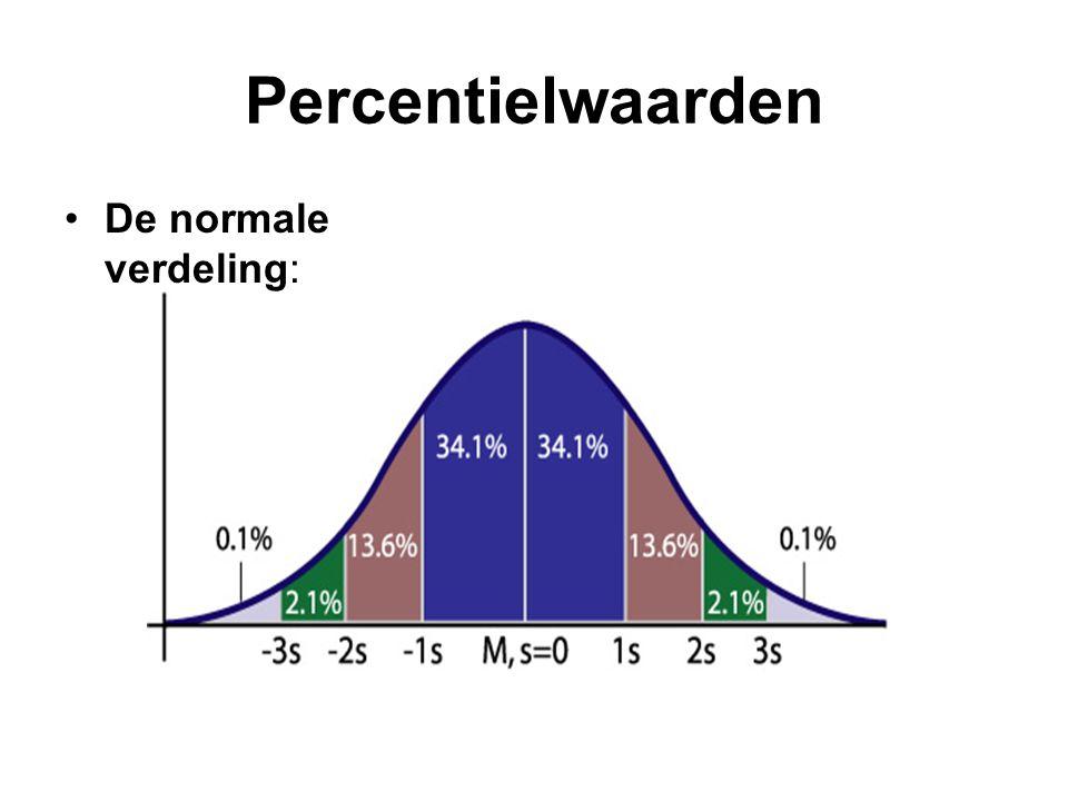 Percentielwaarden De normale verdeling: