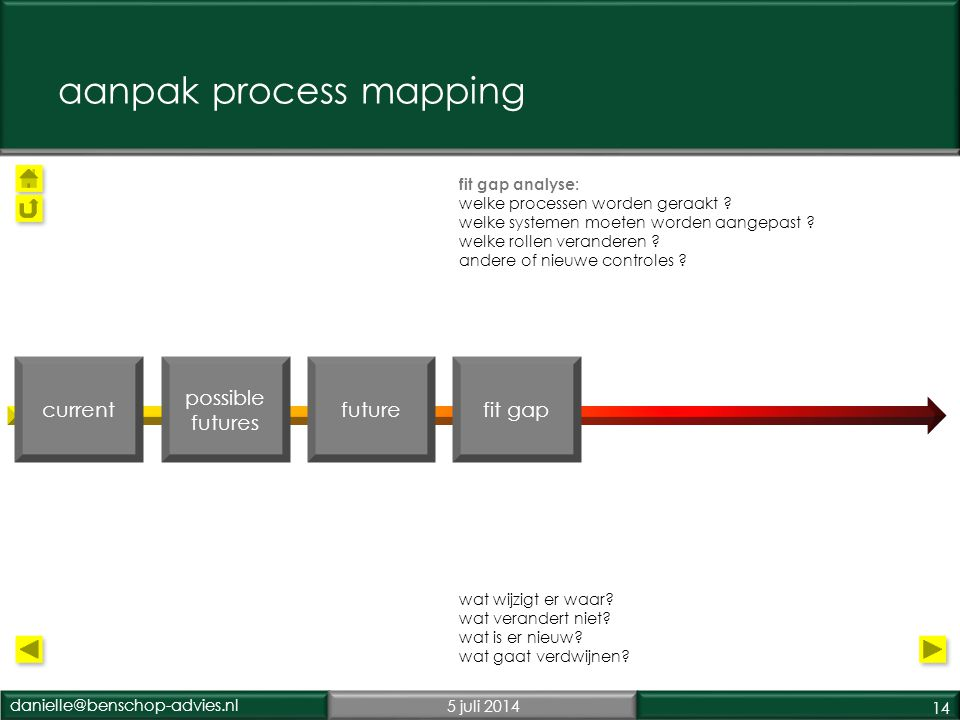 aanpak process mapping