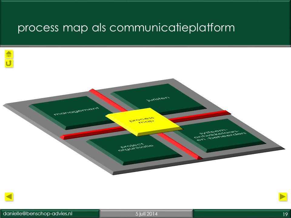 process map als communicatieplatform