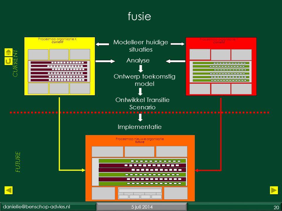 fusie Modelleer huidige situaties CURRENT Analyse Ontwerp toekomstig