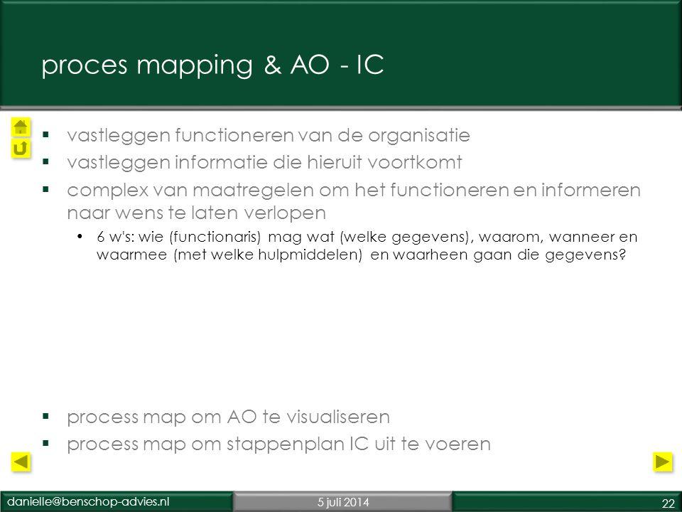 proces mapping & AO - IC vastleggen functioneren van de organisatie