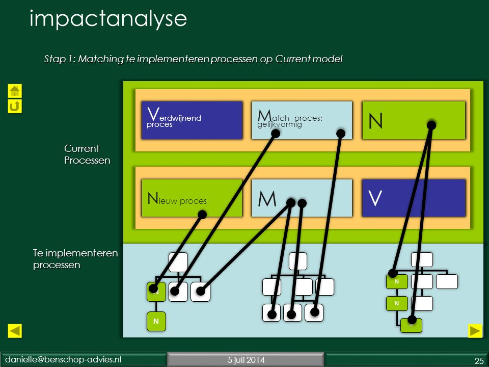 impactanalyse N M V Verdwijnend proces Match proces: gelijkvormig