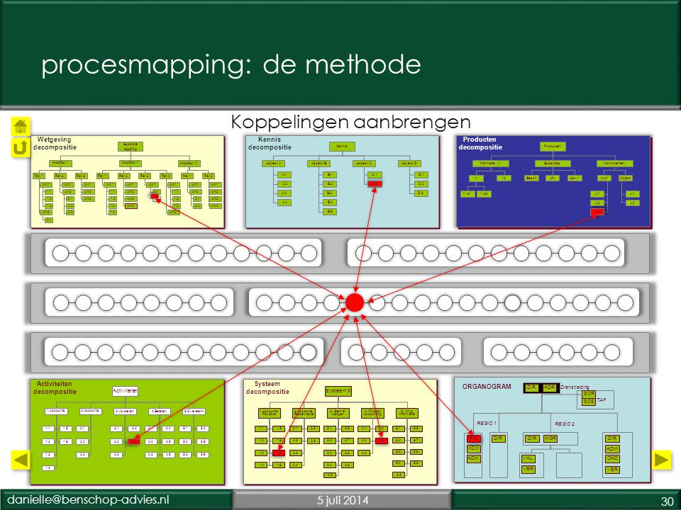 procesmapping: de methode