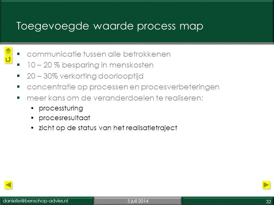 Toegevoegde waarde process map