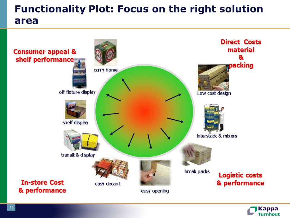 Functionality Plot: Focus on the right solution area