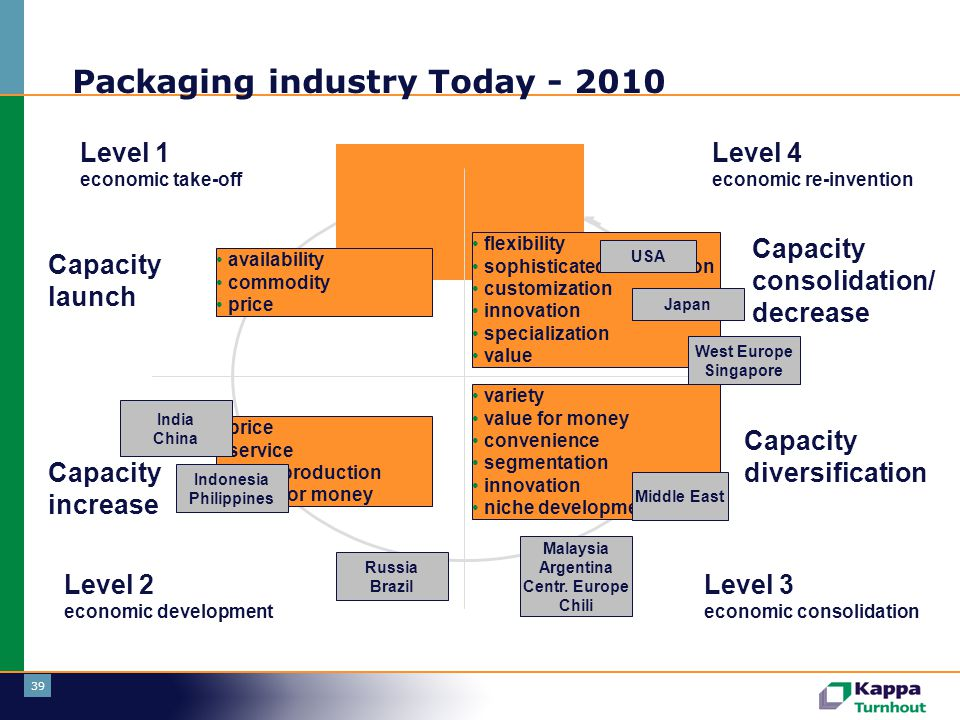 Packaging industry Today - 2010