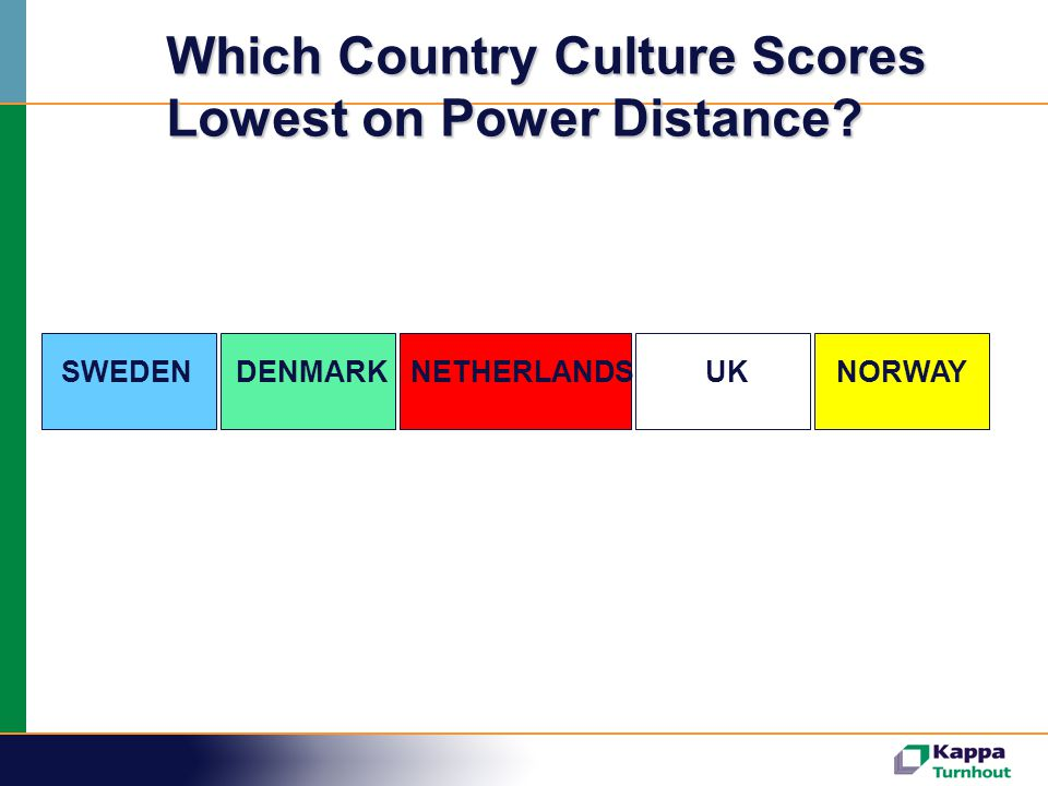 Which Country Culture Scores Lowest on Power Distance