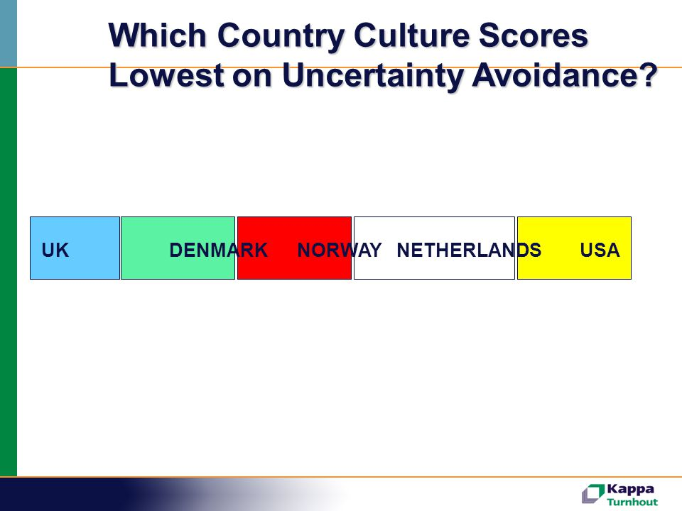 Which Country Culture Scores Lowest on Uncertainty Avoidance