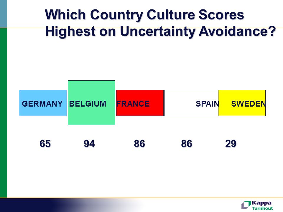 Which Country Culture Scores Highest on Uncertainty Avoidance