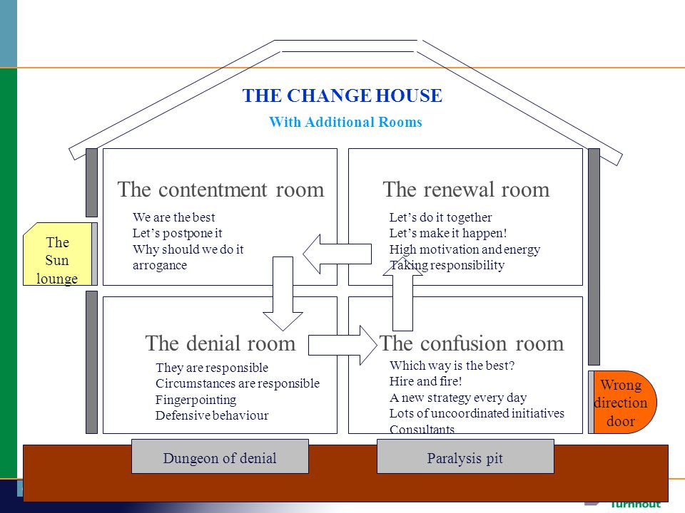 The contentment room The renewal room The denial room
