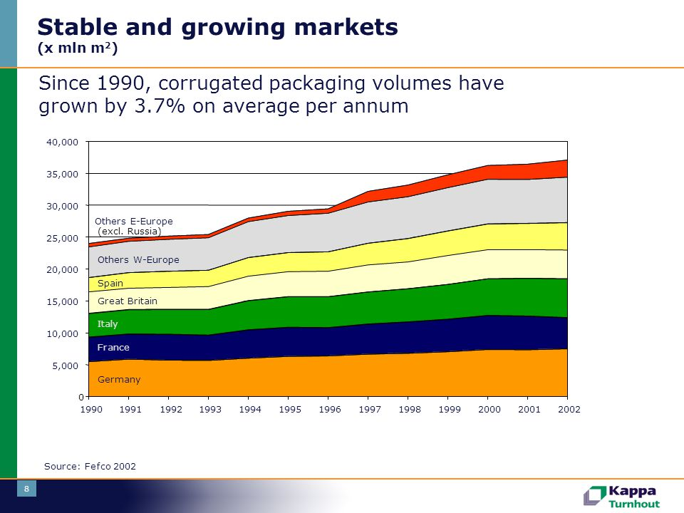 Stable and growing markets (x mln m2)