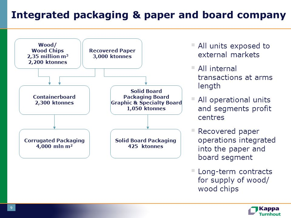 Integrated packaging & paper and board company