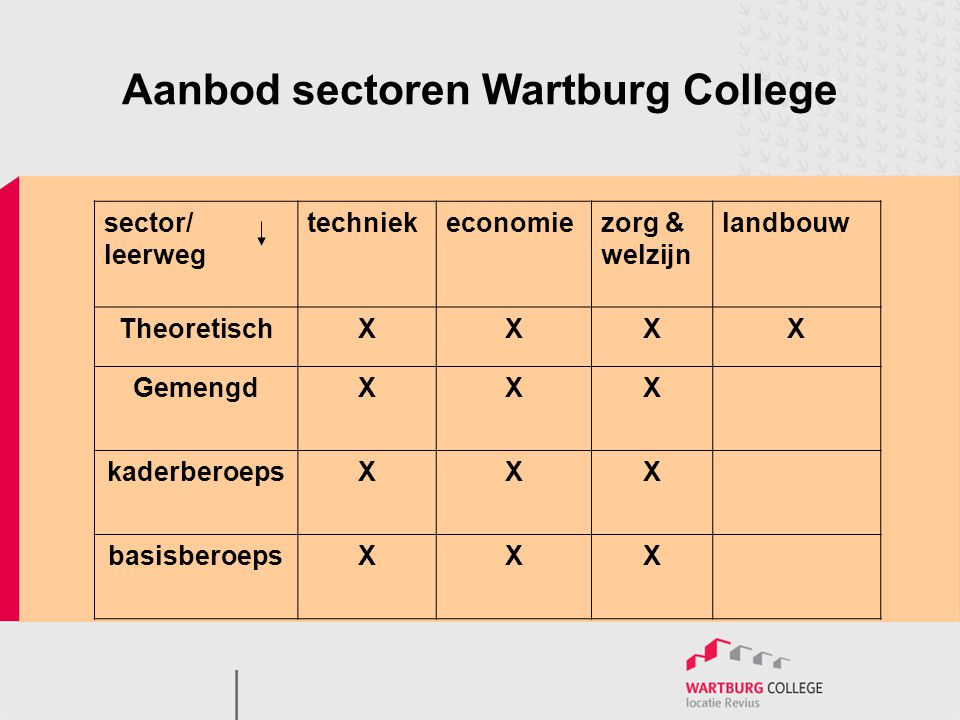 Aanbod sectoren Wartburg College