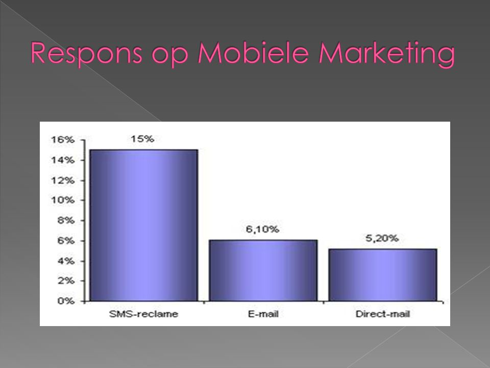 Respons op Mobiele Marketing
