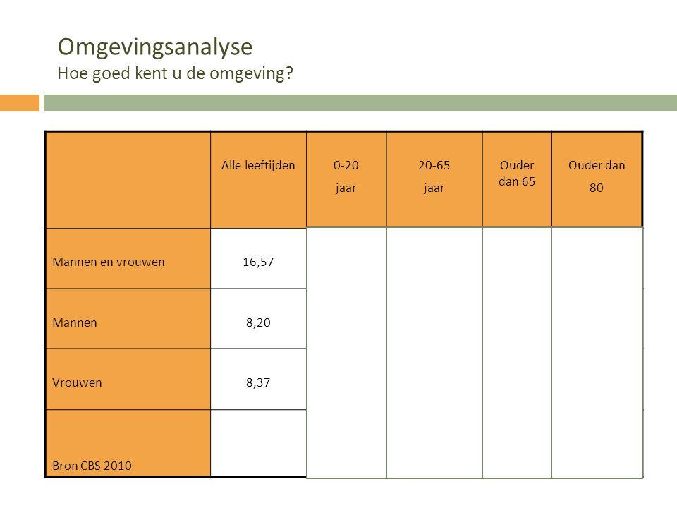 Omgevingsanalyse Hoe goed kent u de omgeving