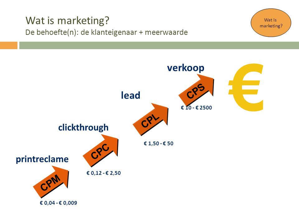 € Wat is marketing De behoefte(n): de klanteigenaar + meerwaarde