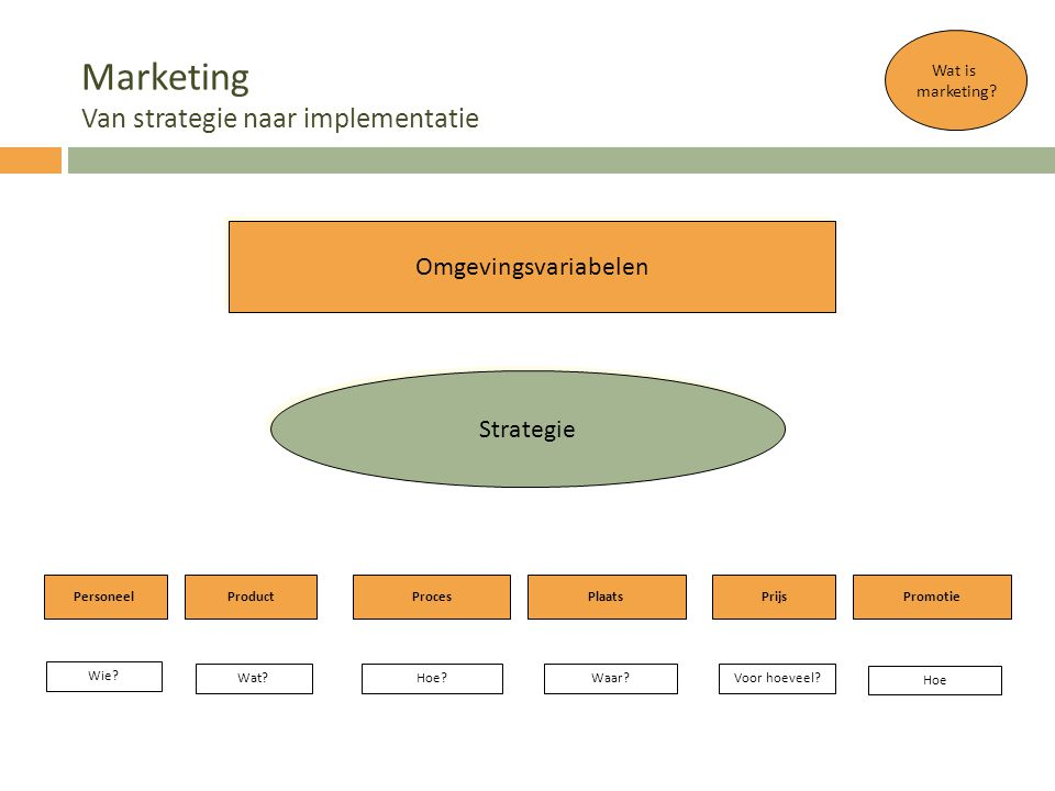 Marketing Van strategie naar implementatie