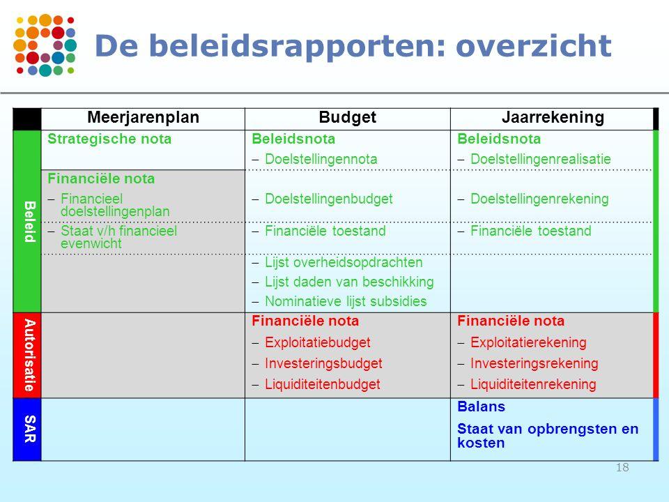 De beleidsrapporten: overzicht