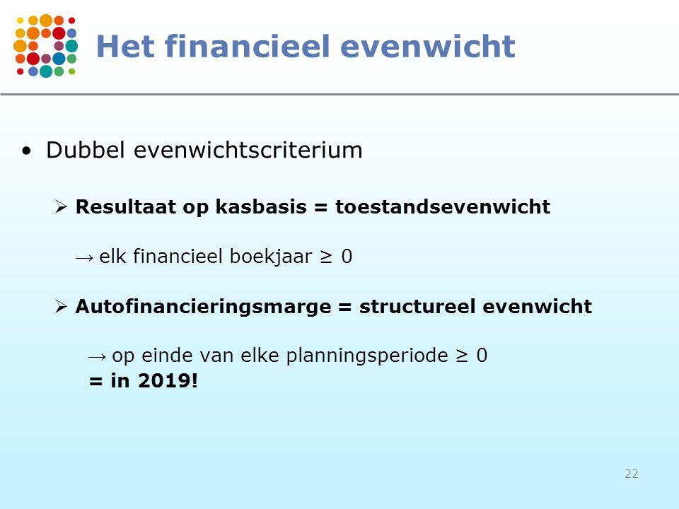 Het financieel evenwicht