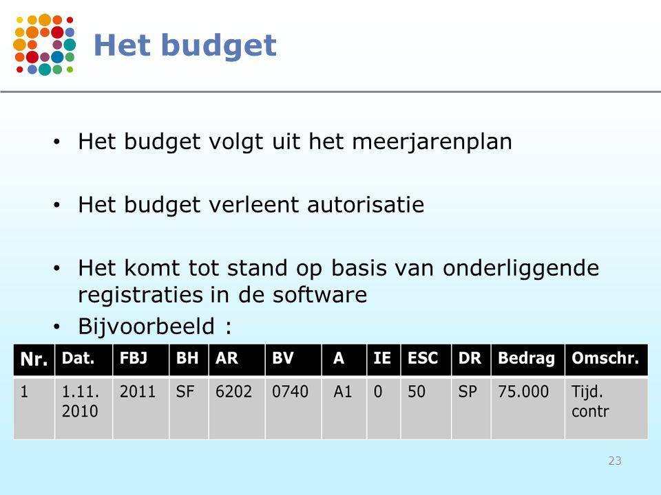 Het budget Het budget volgt uit het meerjarenplan