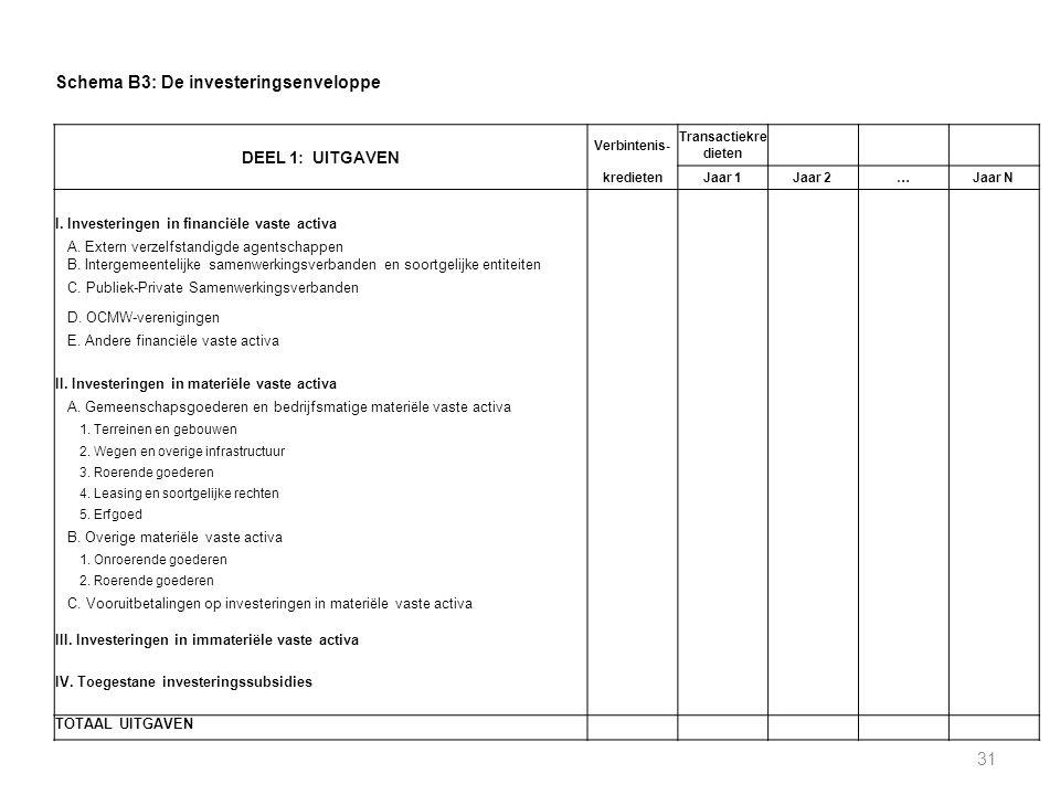 Schema B3: De investeringsenveloppe