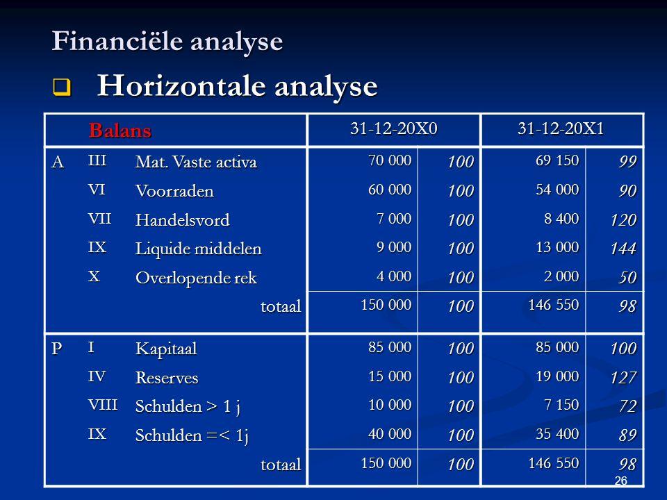 Horizontale analyse Financiële analyse Balans 31-12-20X0 31-12-20X1 A