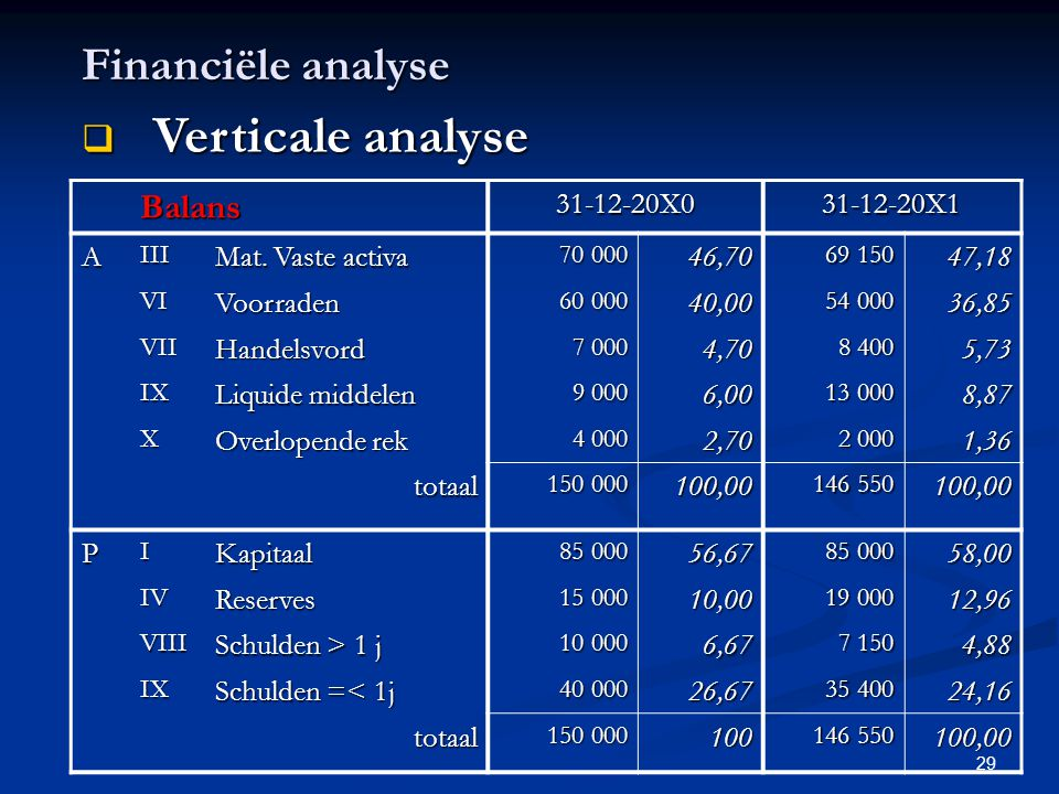 Verticale analyse Financiële analyse Balans 31-12-20X0 31-12-20X1 A