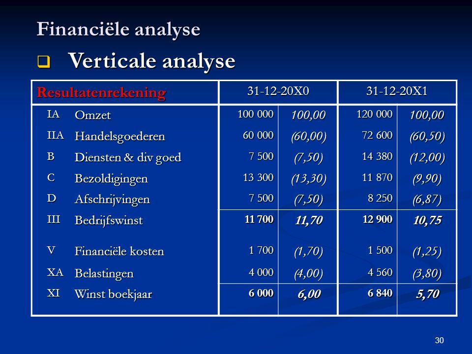 Verticale analyse Financiële analyse Resultatenrekening 31-12-20X0