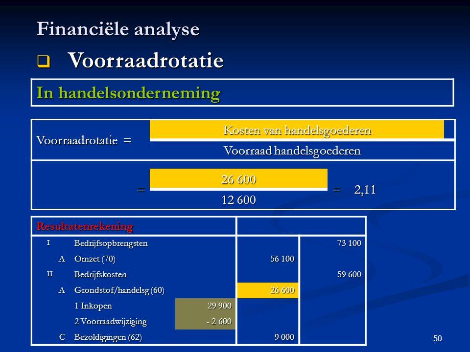 Voorraadrotatie Financiële analyse In handelsonderneming