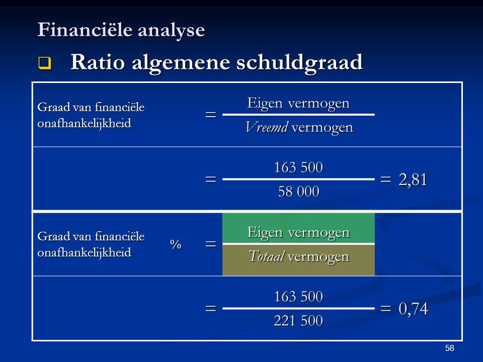 Ratio algemene schuldgraad