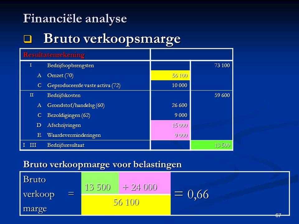 Bruto verkoopsmarge = 0,66 Financiële analyse