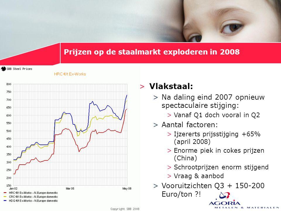 Prijzen op de staalmarkt exploderen in 2008