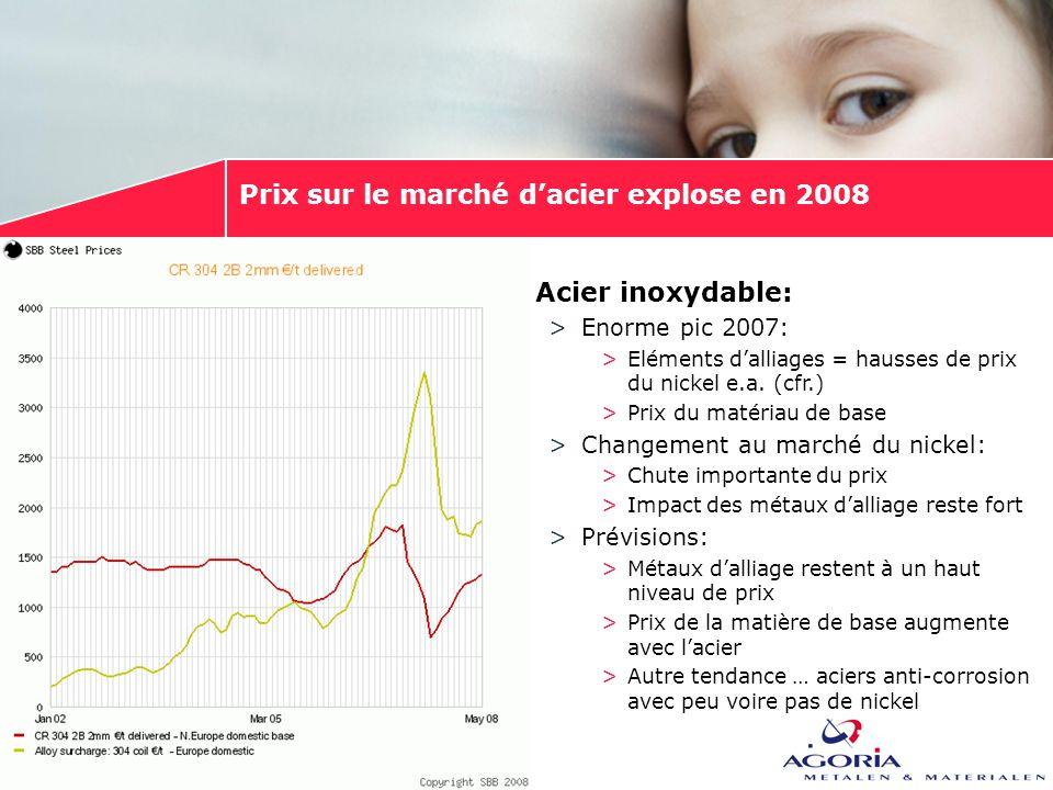 Prix sur le marché d'acier explose en 2008