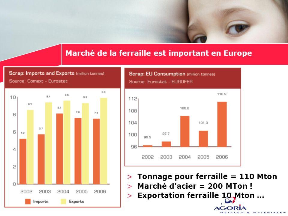 Marché de la ferraille est important en Europe