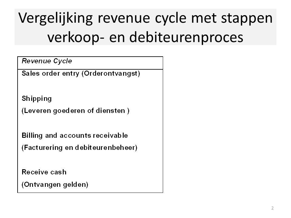Vergelijking revenue cycle met stappen verkoop- en debiteurenproces