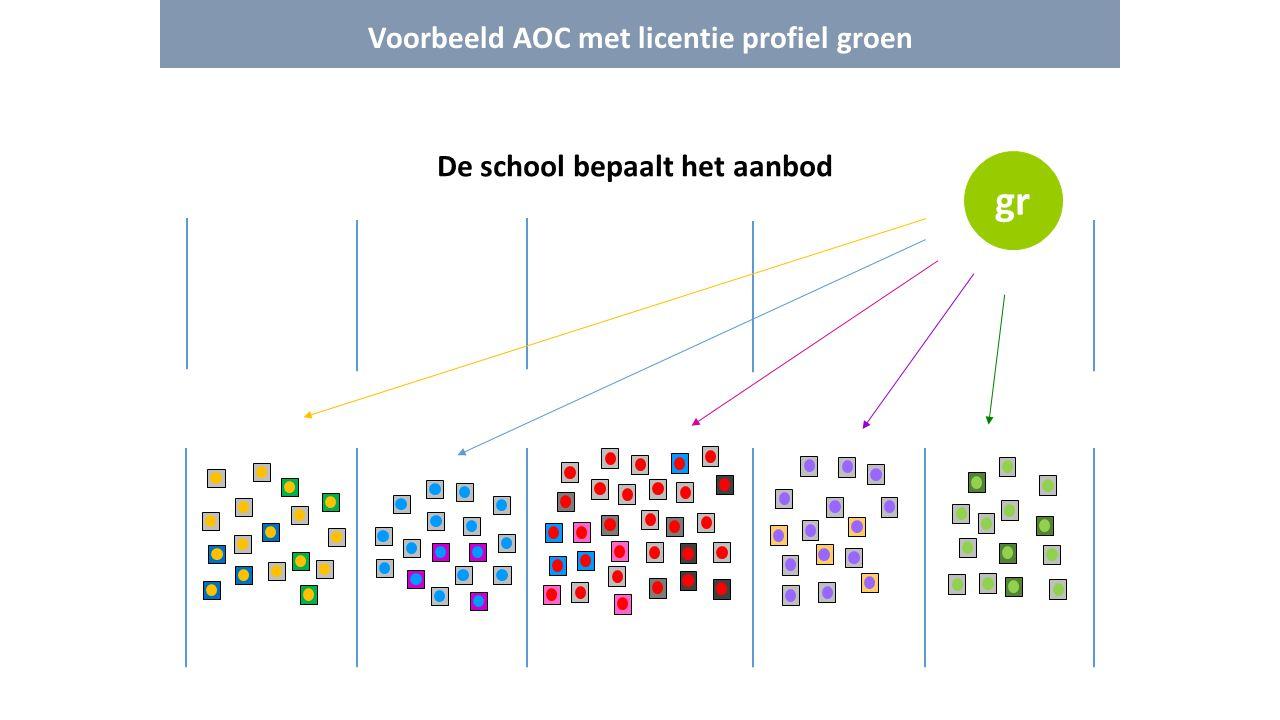 Voorbeeld AOC met licentie profiel groen De school bepaalt het aanbod