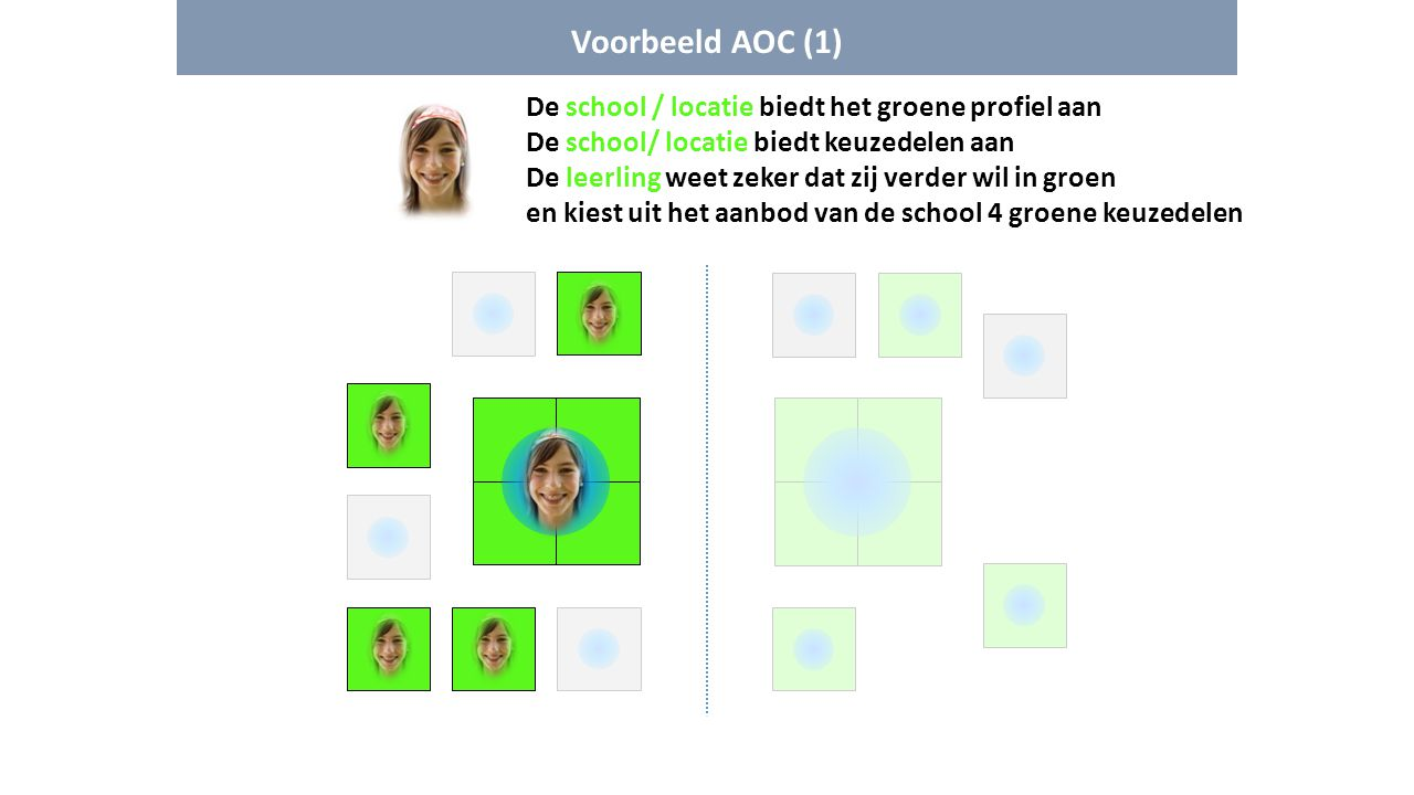 Voorbeeld AOC (1) De school / locatie biedt het groene profiel aan