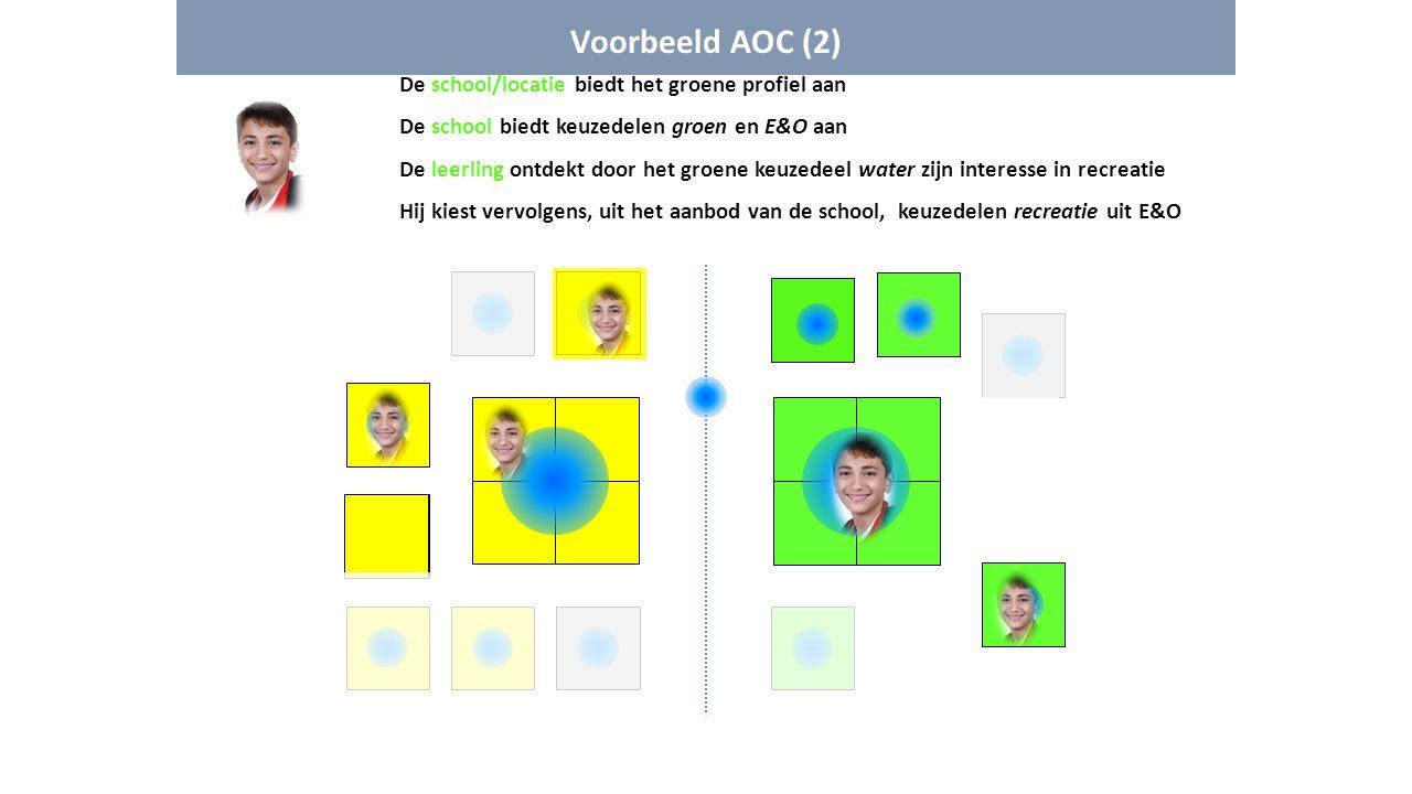 Voorbeeld AOC (2) De school/locatie biedt het groene profiel aan