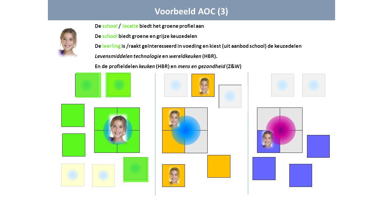 Voorbeeld AOC (3) De school / locatie biedt het groene profiel aan