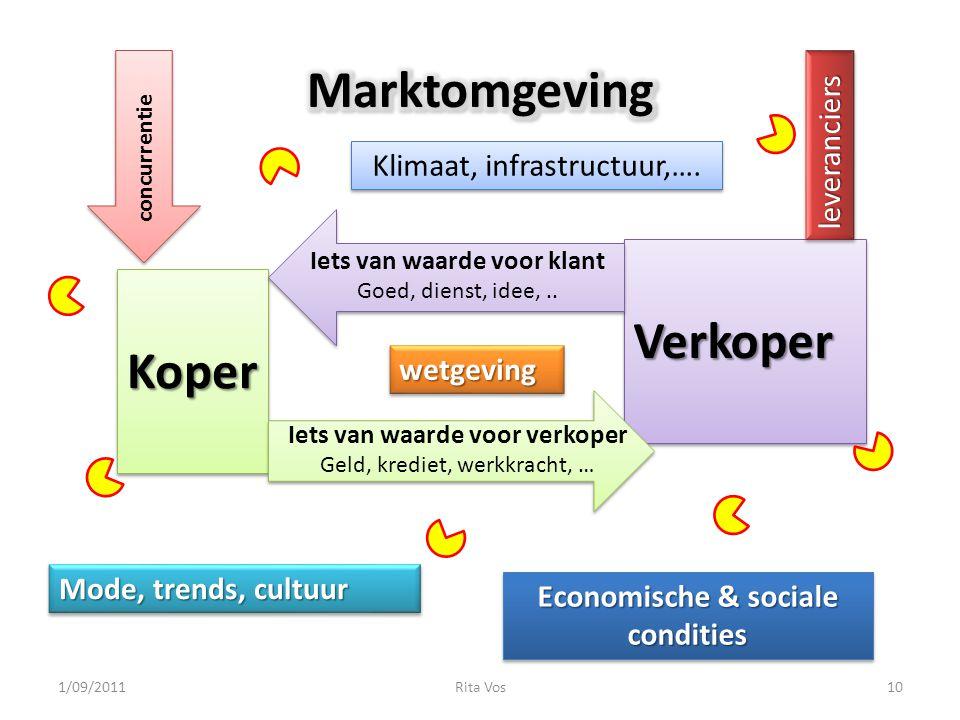 Marktomgeving Verkoper Koper leveranciers Klimaat, infrastructuur,….
