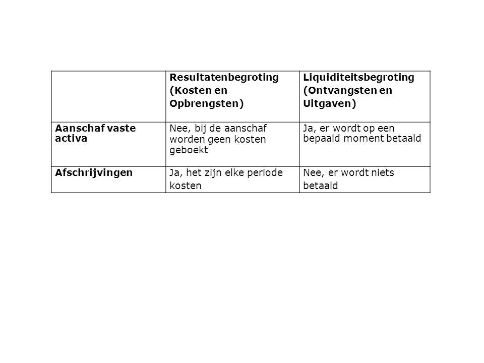 Resultatenbegroting (Kosten en Opbrengsten) Liquiditeitsbegroting. (Ontvangsten en Uitgaven) Aanschaf vaste activa.