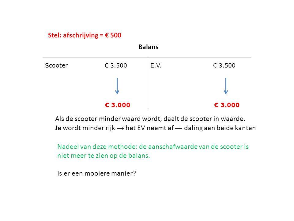 Als de scooter minder waard wordt, daalt de scooter in waarde.