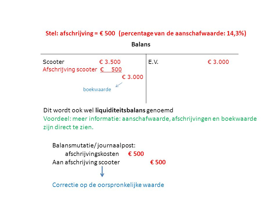 Stel: afschrijving = € 500 (percentage van de aanschafwaarde: 14,3%)
