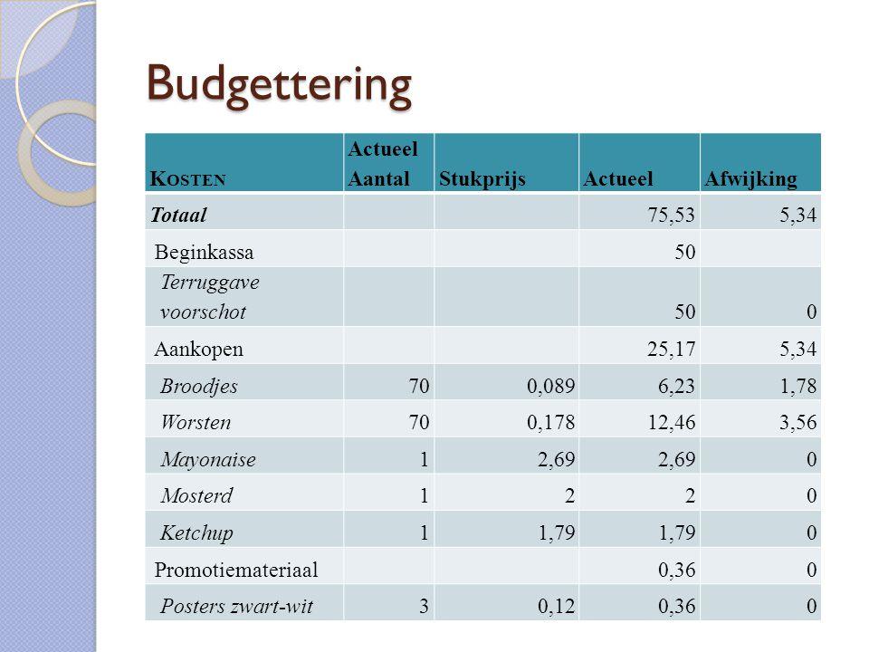 Budgettering Kosten Actueel Aantal Stukprijs Actueel Afwijking Totaal
