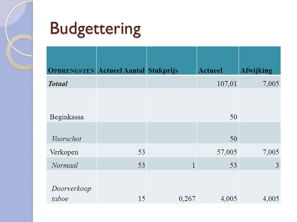 Budgettering Opbrengsten Actueel Aantal Stukprijs Actueel Afwijking