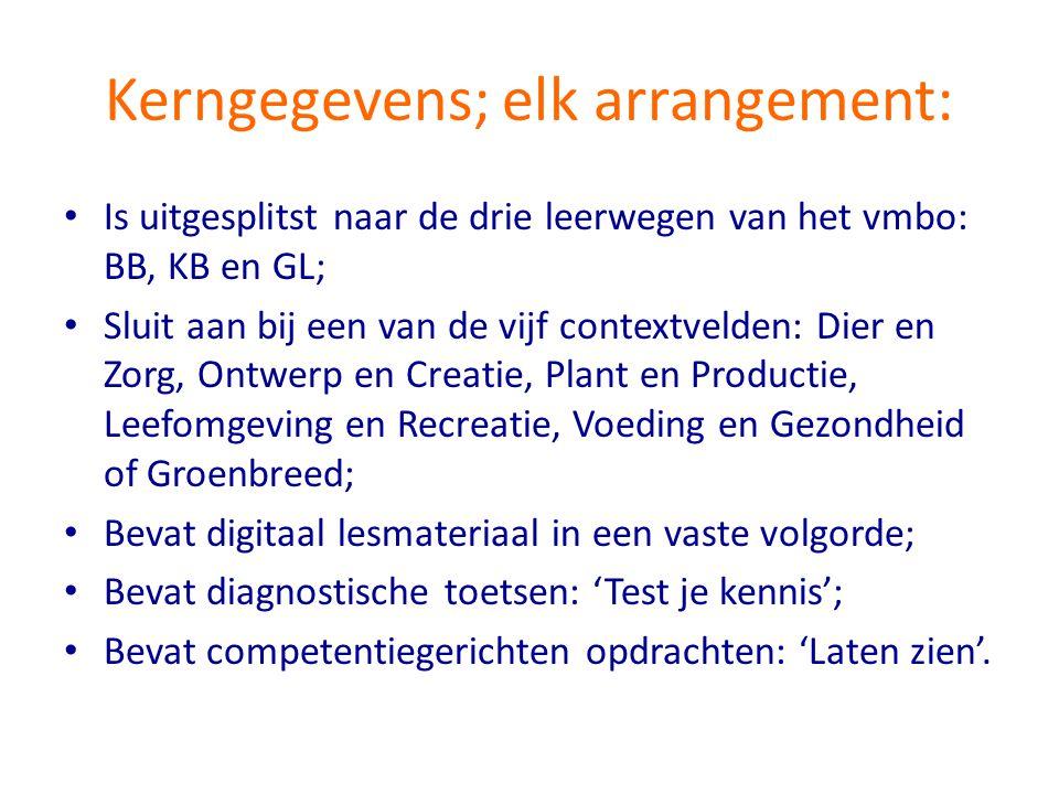 Kerngegevens; elk arrangement: