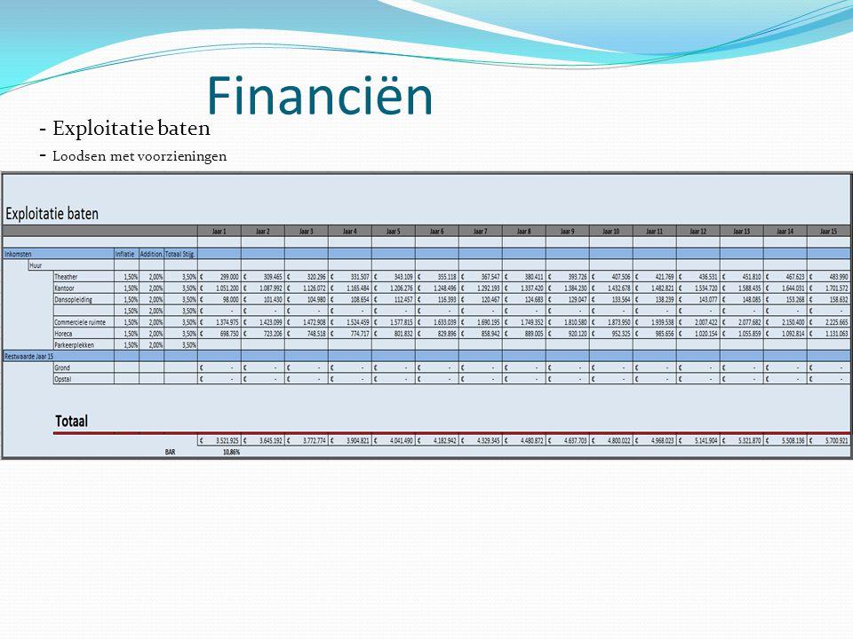 Financiën - Exploitatie baten - Loodsen met voorzieningen