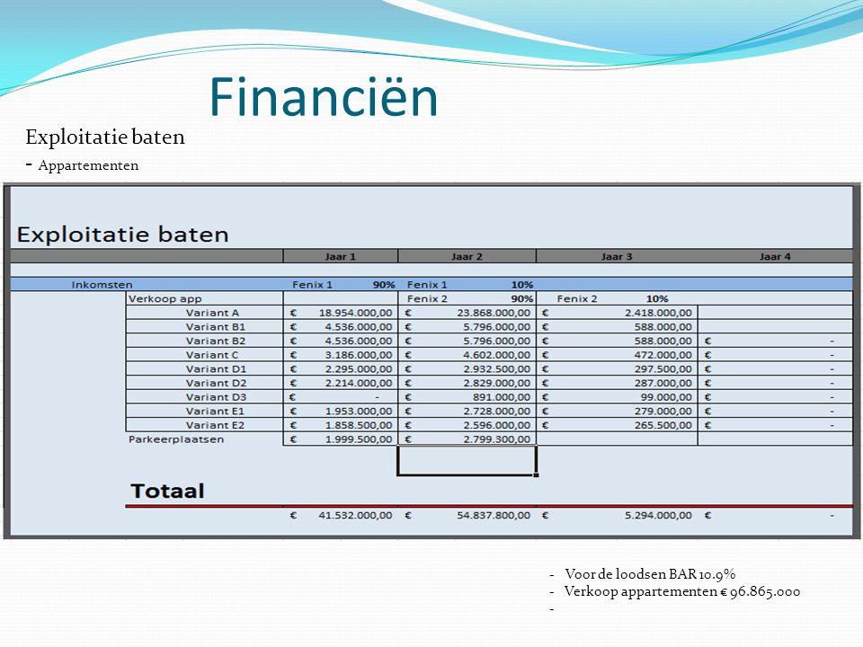 Financiën Exploitatie baten - Appartementen Voor de loodsen BAR 10.9%