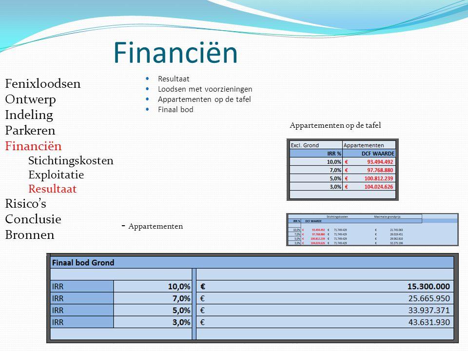 Financiën Fenixloodsen Ontwerp Indeling Parkeren Financiën Risico's